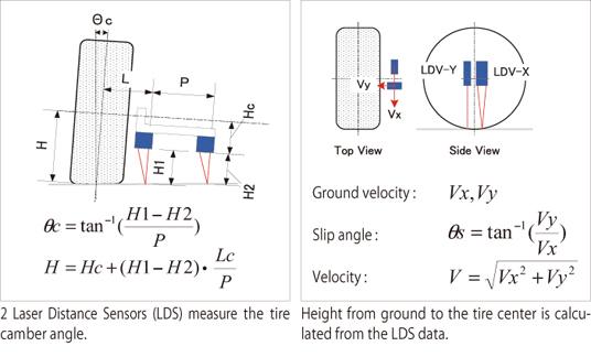 Tire Height Calculator >> AD7863 (Laser Ground Sensor) | DSP Platform | DSP | A&D