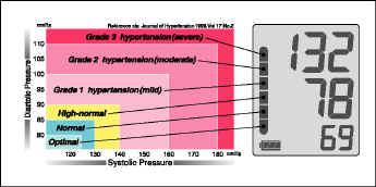 who blood pressure indicator