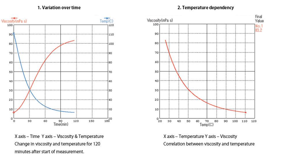 Sv a series tuning fork vibro viscometers viscometer - Minimum temperature for painting ...