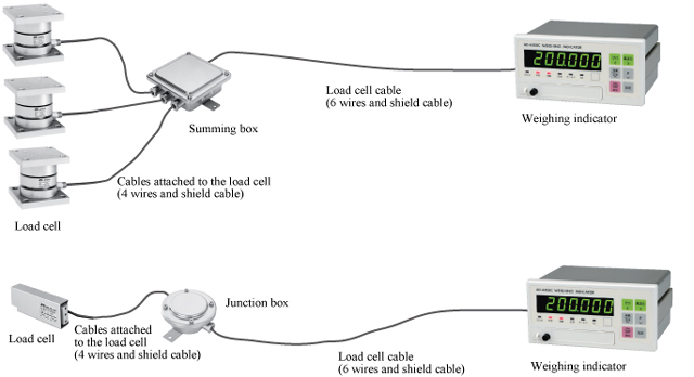 technical information measurement knowledge \u003cpart 1\u003e a&d washer load cell how do people choose load cells cables? if you look around at customers' factories, you frequently find cables that are thicker than necessary,
